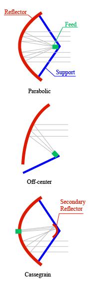 אסיפת אנרגיה אלקטורמגנטית מצלחת לווין